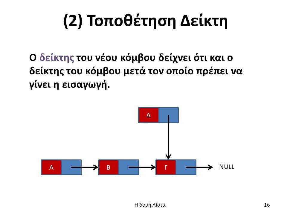 (2) Τοποθέτηση Δείκτη Ο δείκτης του νέου κόμβου δείχνει ότι και ο δείκτης του κόμβου μετά τον οποίο πρέπει να γίνει η εισαγωγή.