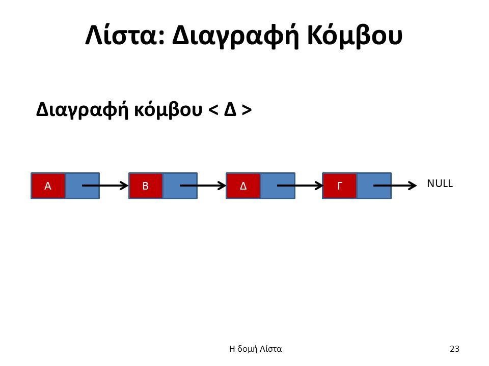 Λίστα: Διαγραφή Κόμβου Διαγραφή κόμβου ΑΓΔΒ NULL Η δομή Λίστα 23