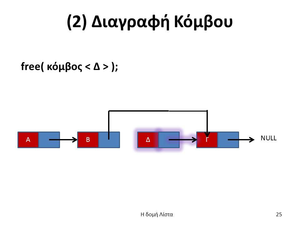 (2) Διαγραφή Κόμβου free( κόμβος ); ΑΓ Δ Β NULL Η δομή Λίστα 25