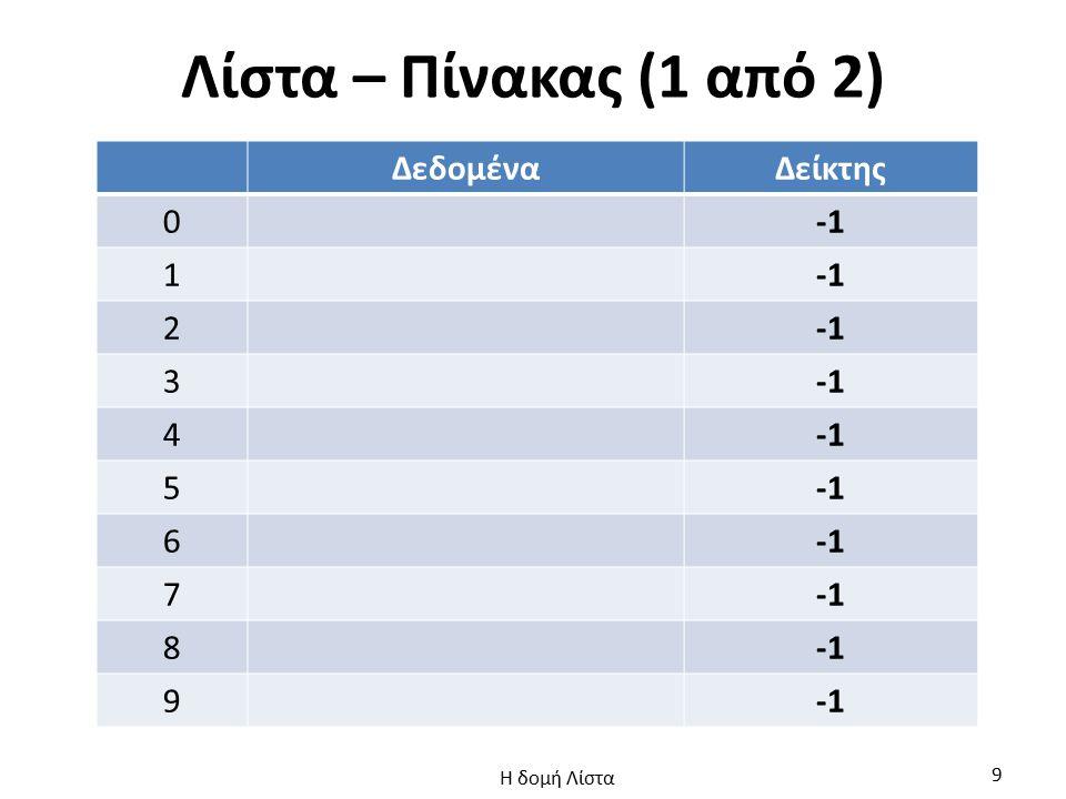 Λίστα – Πίνακας (1 από 2) ΔεδομέναΔείκτης 0 1 2 3 4 5 6 7 8 9 Η δομή Λίστα 9