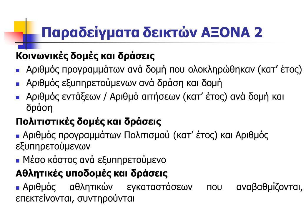 Παραδείγματα δεικτών ΑΞΟΝΑ 2 Κοινωνικές δομές και δράσεις Αριθμός προγραμμάτων ανά δομή που ολοκληρώθηκαν (κατ' έτος) Αριθμός εξυπηρετούμενων ανά δράσ