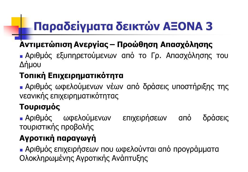 Παραδείγματα δεικτών ΑΞΟΝΑ 3 Αντιμετώπιση Ανεργίας – Προώθηση Απασχόλησης Αριθμός εξυπηρετούμενων από το Γρ. Απασχόλησης του Δήμου Τοπική Επιχειρηματι