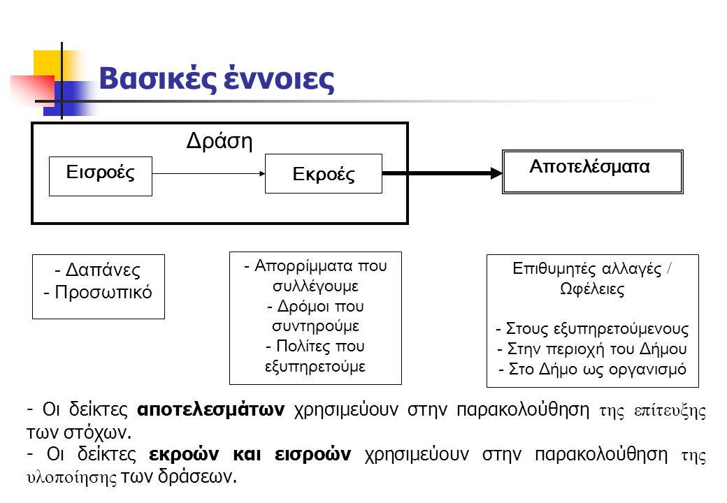 Παραδείγματα δεικτών ΑΞΟΝΑ 2 Κοινωνικές δομές και δράσεις Αριθμός προγραμμάτων ανά δομή που ολοκληρώθηκαν (κατ' έτος) Αριθμός εξυπηρετούμενων ανά δράση και δομή Αριθμός εντάξεων / Αριθμό αιτήσεων (κατ' έτος) ανά δομή και δράση Πολιτιστικές δομές και δράσεις Αριθμός προγραμμάτων Πολιτισμού (κατ' έτος) και Αριθμός εξυπηρετούμενων Μέσο κόστος ανά εξυπηρετούμενο Αθλητικές υποδομές και δράσεις Αριθμός αθλητικών εγκαταστάσεων που αναβαθμίζονται, επεκτείνονται, συντηρούνται