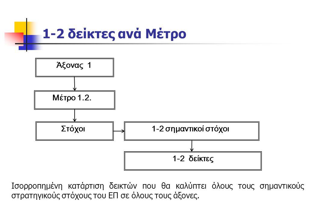 1-2 δείκτες ανά Μέτρο Άξονας 1 Μέτρο 1.2. Στόχοι 1-2 σημαντικοί στόχοι 1-2 δείκτες Ισορροπημένη κατάρτιση δεικτών που θα καλύπτει όλους τους σημαντικο