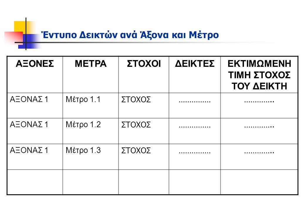 Παραδείγματα δεικτών ΑΞΟΝΑ 4 Τεχνολογίες Πληροφορικής και Επικοινωνιών Αριθμός χρηστών Η/Υ / Σύνολο προσωπικού γραφείου Αριθμός επισκεπτών στη διαδικτυακή Πύλη του Δήμου (ανά Εξάμηνο) Οικονομικά Δήμου Δαπάνες για Επενδύσεις / Σύνολο των Δαπανών Εισπραχθέντα Έσοδα / Βεβαιωθέντα Έσοδα Τακτικά έσοδα / Σύνολο εσόδων Έσοδα από συγχρηματοδοτούμενα προγράμματα / Σύνολο εσόδων Έσοδα από αξιοποίηση δημοτικής περιουσίας