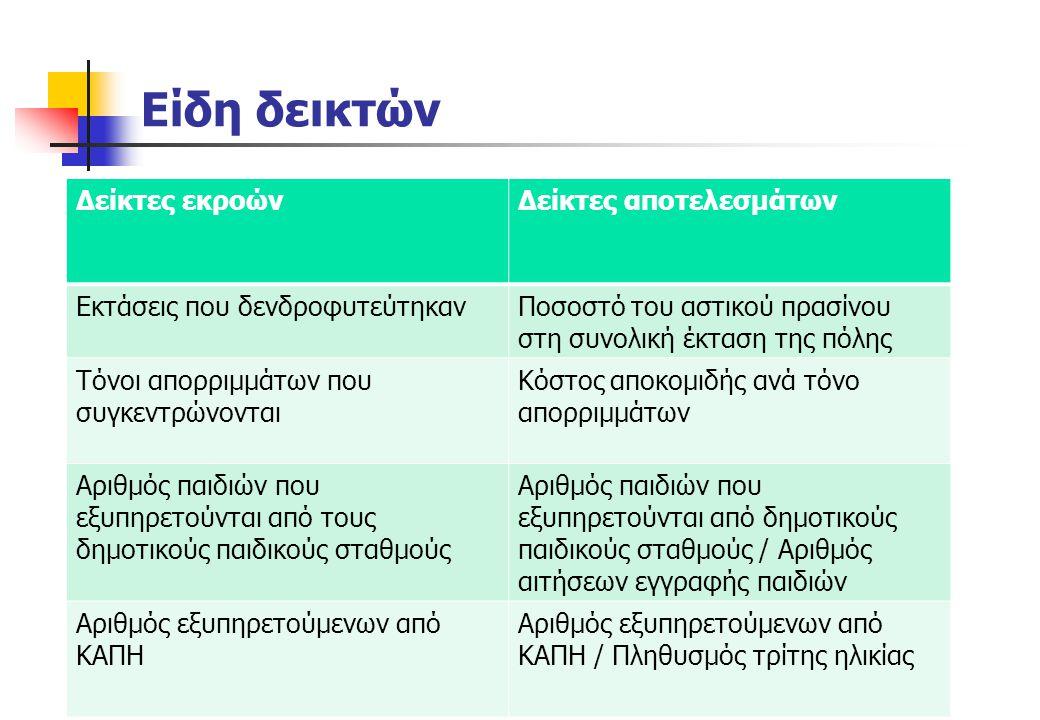 Γενικοί δείκτες Οι επόμενοι δείκτες είναι γενικοί και μπορούν να εξειδικευτούν για διάφορα αντικείμενα δραστηριοποίησης του Δήμου.