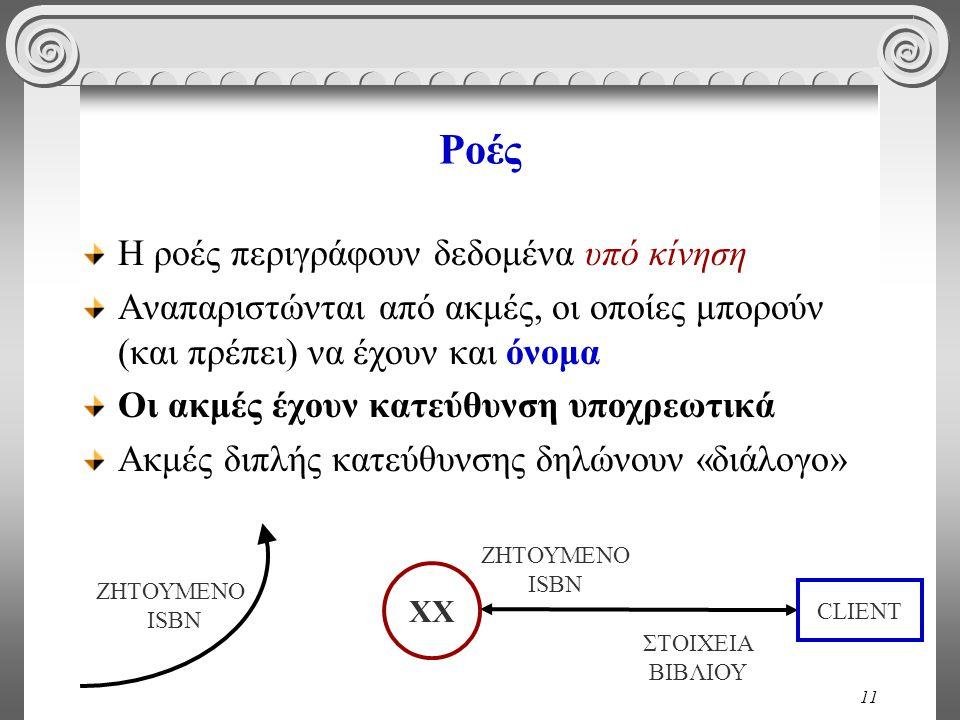 11 Ροές Η ροές περιγράφουν δεδομένα υπό κίνηση Αναπαριστώνται από ακμές, οι οποίες μπορούν (και πρέπει) να έχουν και όνομα Οι ακμές έχουν κατεύθυνση υποχρεωτικά Ακμές διπλής κατεύθυνσης δηλώνουν «διάλογο» ΖΗΤΟΥΜΕΝΟ ISBN ΧΧ ΖΗΤΟΥΜΕΝΟ ISBN ΣΤΟΙΧΕΙΑ ΒΙΒΛΙΟΥ CLIENT