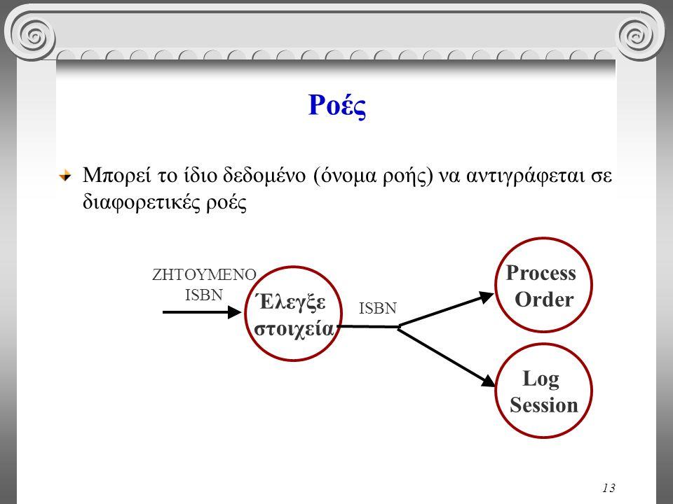 13 Ροές Μπορεί το ίδιο δεδομένο (όνομα ροής) να αντιγράφεται σε διαφορετικές ροές Έλεγξε στοιχεία ΖΗΤΟΥΜΕΝΟ ISBN Process Order Log Session