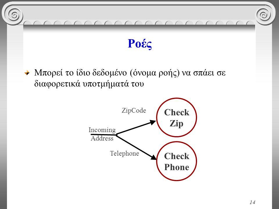 14 Ροές Μπορεί το ίδιο δεδομένο (όνομα ροής) να σπάει σε διαφορετικά υποτμήματά του Incoming Address Check Zip Check Phone Telephone ZipCode