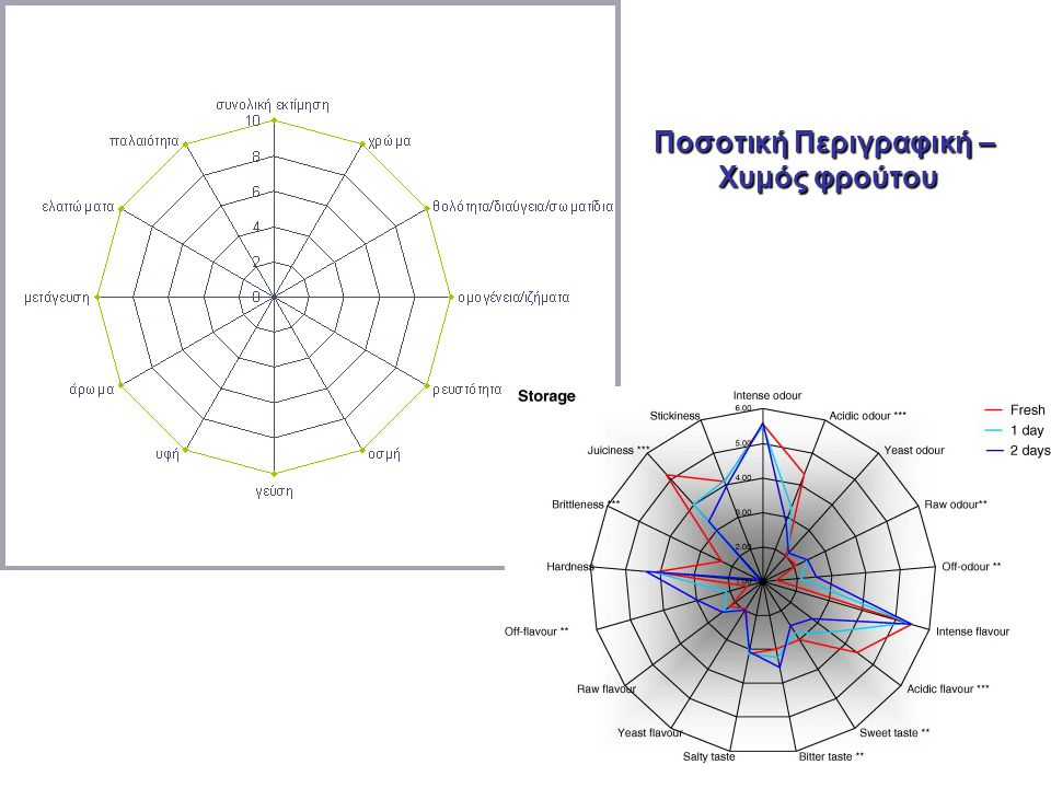 7 Δοκιμή Βαθμολόγησης (Scoring test) Κλίμακα με αριθμούς στη Δοκιμή Βαθμολόγησης Διάλυμα σακχαρόζης Βαθμολογία 0 (απιονισμένο νερό) 0 2,5% 1 5,0% 3 7,5% 6 10,0% 10