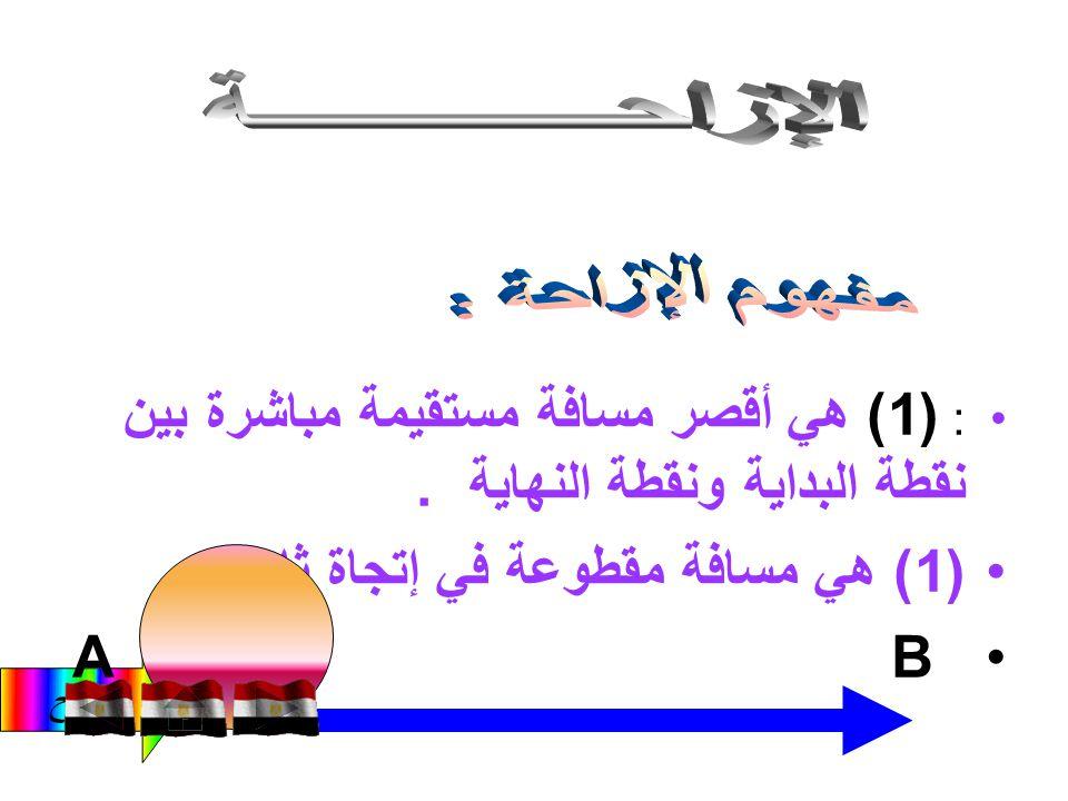الفاتح (2) الحركة الاهتزازية. مثل : حركــــــــــــــة بندول الساعة.