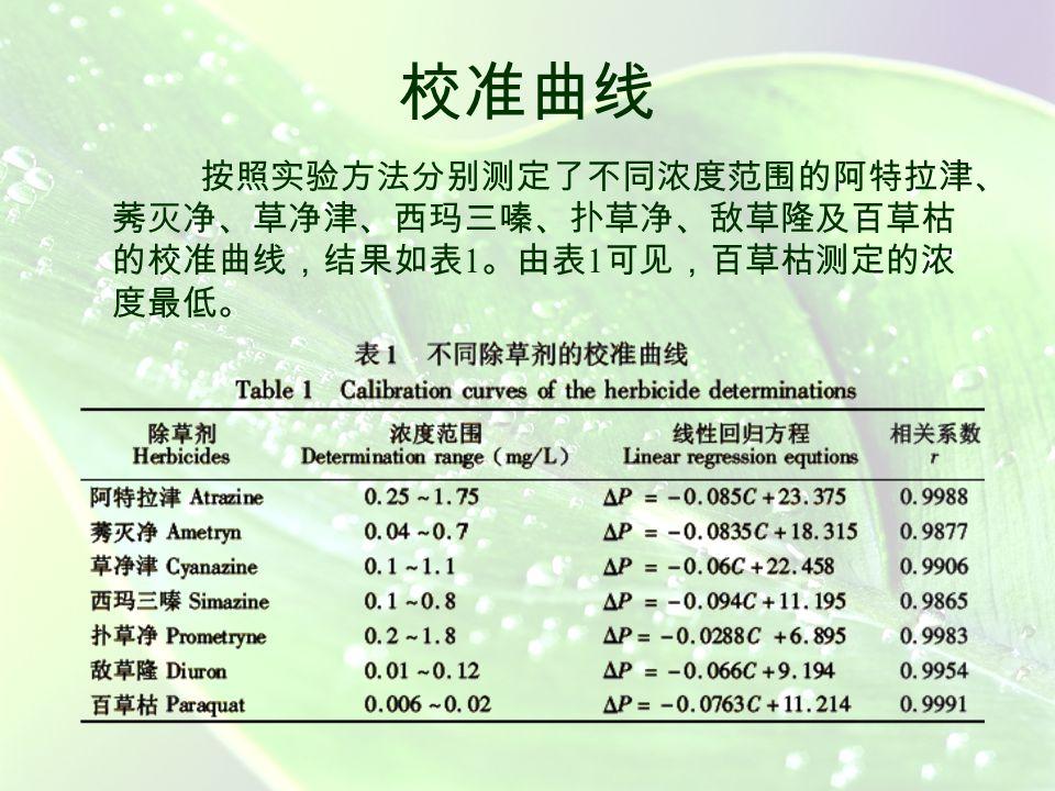  过氧化氢加入量的确定  H 2 O 2 降解酶的量由 PVA-SbQ 固 定膜中叶绿体的数量决定 ,对 于厚度固定的叶绿体膜 ,则由 膜面积的大小决定 。膜的面积 增加,叶绿体浓度增大 ,产生 的氧浓度大 ,除草剂抑制酶反 应引起的 ∆P 也增大,但膜片面 积达到 6mm 2 时, ∆P 反而减小。 另外,体系的空白值过大时 , 由于产生的氧浓度太大 ,易超 出仪器量程而使测定范围变窄。 故本实验膜片面积选择 4mm 2 。  膜片面积对测定的影响  利用叶绿体束缚酶在无光照的 条件下对 H 2 O 2 分解产生氧的 反应作为测定除草剂的指示反 应 ,因此 , H 2 O 2 的加入量对 测定有较大影响 。当 H 2 O 2 的 量小于 2.4×10 -4 mol/L 时,反 应的放氧量小,而使 ∆P 很小, 测定的灵敏度较低 ;当 H 2 O 2 的量大于 6.0 × 10 -4 mol/L 时, 反应杯中的氧气产生量太大而 使空白值增大,结果导致测定 的检测范围很窄。综合考虑各 种因素 ,确定 H 2 O 2 的浓度为 4.0×10 -4 mol/L 。