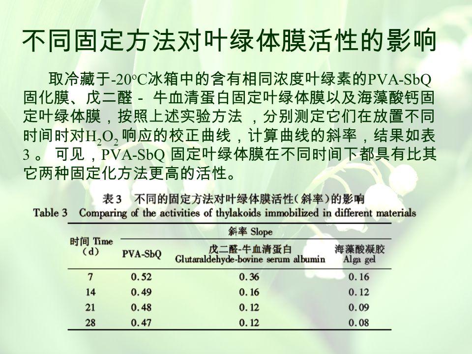 固化与未固化叶绿体活性的差异 取含有相同浓度叶绿素的悬浮液和固化膜,分别 测出未加除草剂的放氧量 P 0 ,计算 ( P 0 - P i ) / P 0 ,结 果如表 2 。可见,利用 PVA-SbQ 固定叶绿体膜比用叶 绿体悬浮液检测的氧减少率高。即 PVA-SbQ 固定叶绿 体膜的活性高 ,用于