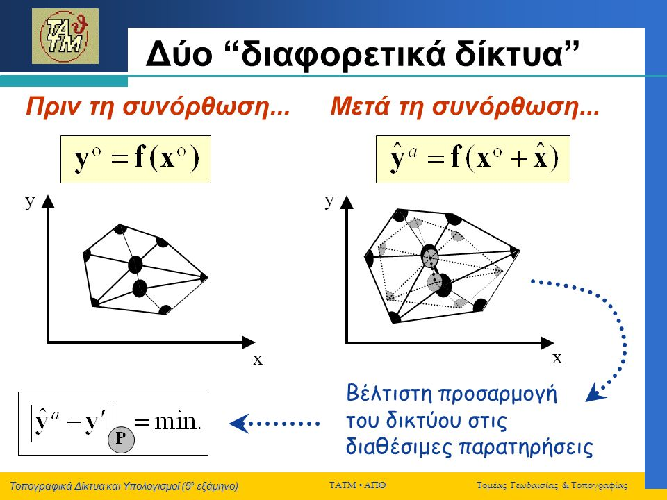 Τοπογραφικά Δίκτυα και Υπολογισμοί (5 ο εξάμηνο) ΤΑΤΜ  ΑΠΘ Τομέας Γεωδαισίας & Τοπογραφίας Δεσμεύσεις μέσω σταθερών σημείων Ένας ισοδύναμος τρόπος για να πραγματοποιηθεί η συνόρθωση ενός δικτύου με την αποκλειστική χρήση δεσμεύσεων «σταθερών σημείων-συντεταγμένων» είναι να απαλειφούν από τον πίνακα σχεδιασμού Α όι στήλες που αντιστοιχούν στις συντεταγμένες εκείνες που θα διατηρηθούν σταθερές κατά τη συνόρθωση (και ίσες με τις αρχικές προσεγγιστικές τους τιμές που χρησιμοποιήθηκαν για τον αριθμητικό υπολογισμό του Α, b, …