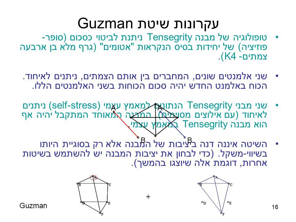 16 עקרונות שיטת Guzman טופולוגיה של מבנה Tensegrity ניתנת לביטוי כסכום (סופר- פוזיציה) של יחידות בסיס הנקראות