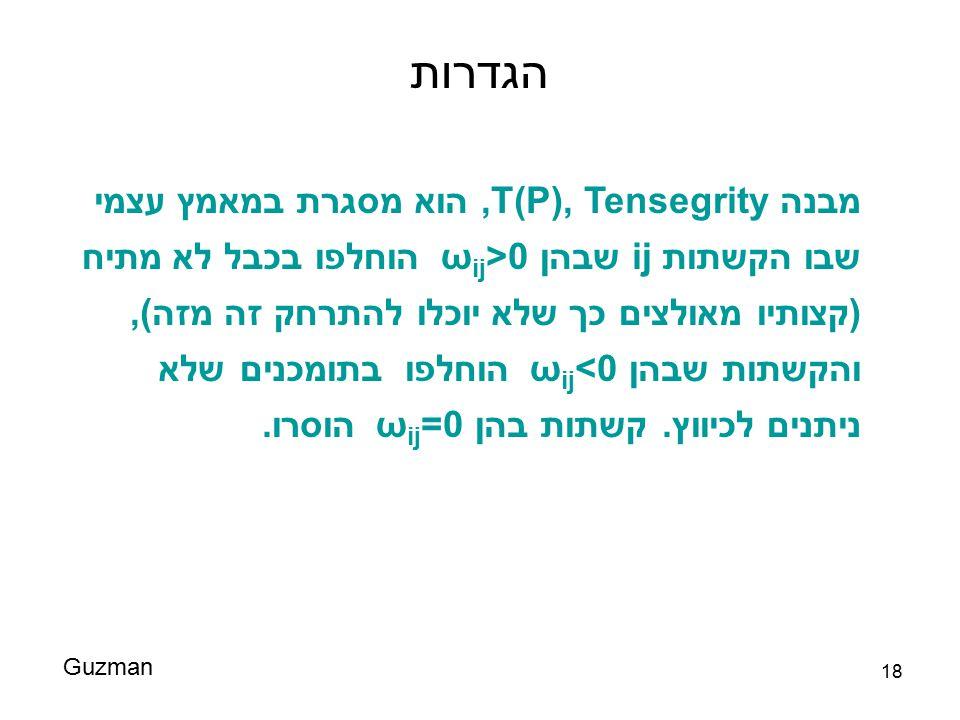 18 הגדרות Guzman מבנה Tensegrity,T(P), הוא מסגרת במאמץ עצמי שבו הקשתות ij שבהן ω ij >0 הוחלפו בכבל לא מתיח (קצותיו מאולצים כך שלא יוכלו להתרחק זה מזה)