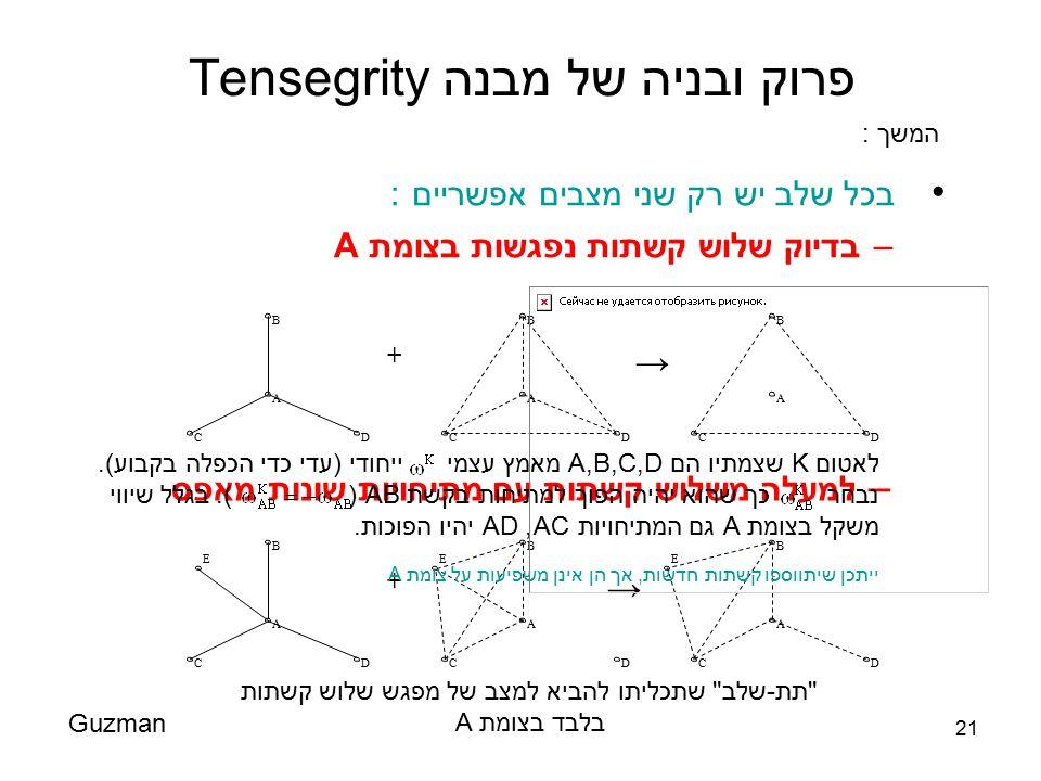 21 פרוק ובניה של מבנה Tensegrity בכל שלב יש רק שני מצבים אפשריים : –בדיוק שלוש קשתות נפגשות בצומת A Guzman D A B C + A B CD A B CD → – למעלה משלוש קשת