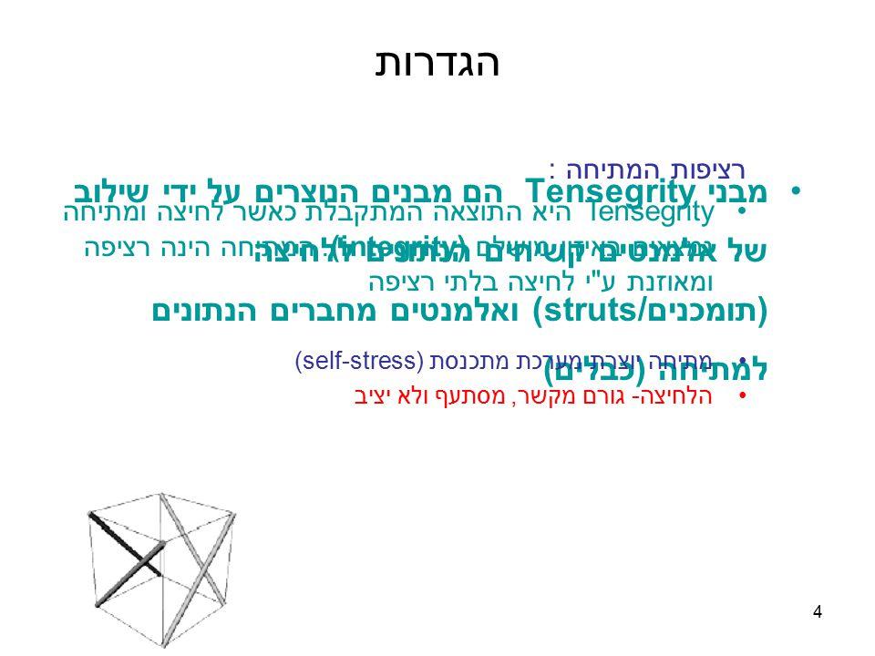 15 שיטת Guzman מפתח השיטה: Miguel de Guzman מאוניברסיטת מדריד (2004).