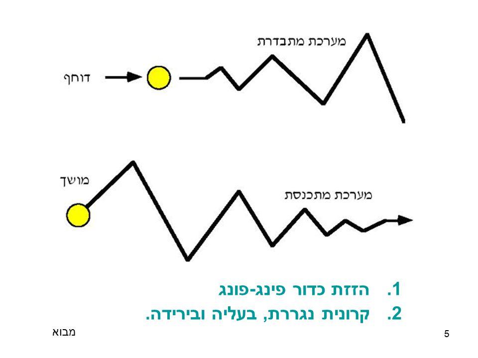 6 מעט היסטוריה.....מי הממציא . Loganson Karl1921 Study in balance.