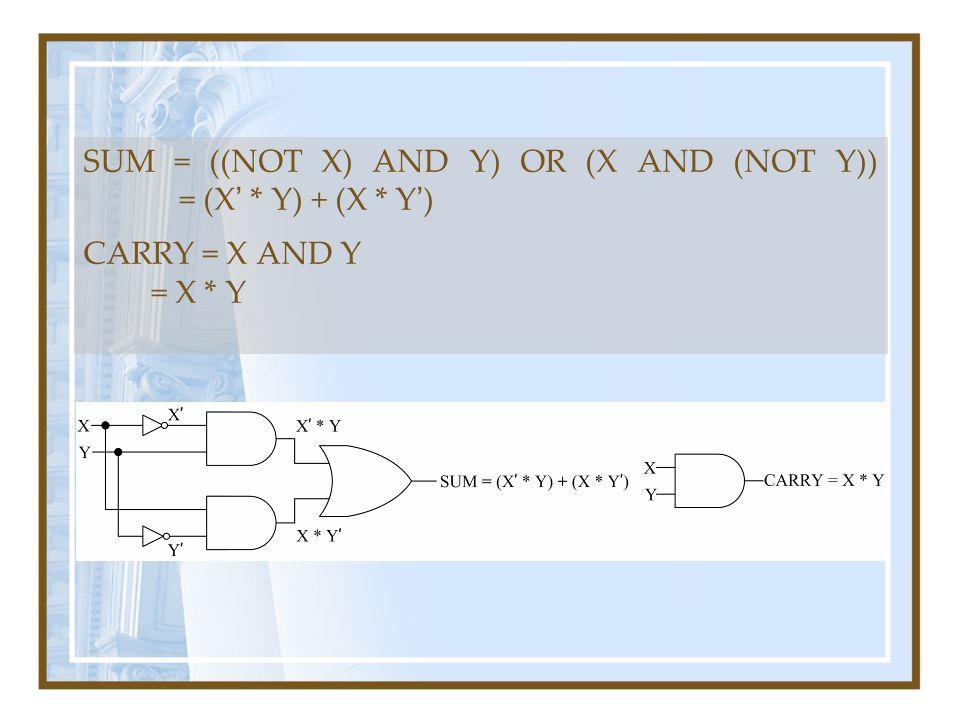 SUM = ((NOT X) AND Y) OR (X AND (NOT Y)) = (X ' * Y) + (X * Y ' ) CARRY = X AND Y = X * Y