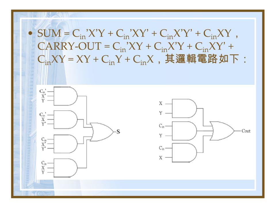 SUM = C in ' X ' Y + C in ' XY ' + C in X ' Y ' + C in XY , CARRY-OUT = C in ' XY + C in X ' Y + C in XY ' + C in XY = XY + C in Y + C in X ,其邏輯電路如下: