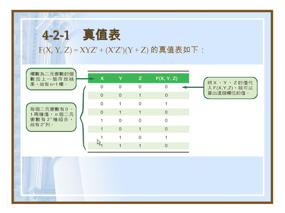 4-2-1 真值表 F(X, Y, Z) = XYZ ' + (X ' Z ' )(Y + Z) 的真值表如下: