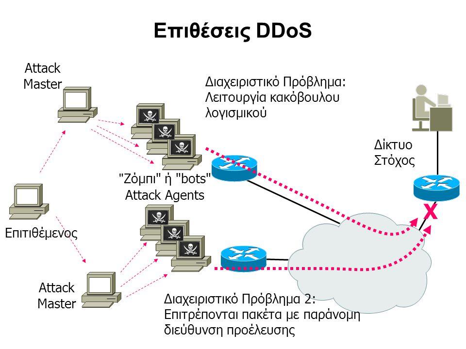 Επιθέσεις DDoS Διαχειριστικό Πρόβλημα: Λειτουργία κακόβουλου λογισμικού Δίκτυο Στόχος Ζόμπι ή bots Attack Agents X Attack Master Attack Master Επιτιθέμενος Διαχειριστικό Πρόβλημα 2: Επιτρέπονται πακέτα με παράνομη διεύθυνση προέλευσης