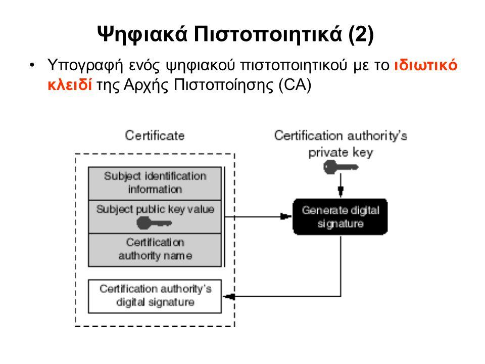 Ψηφιακά Πιστοποιητικά (2) Υπογραφή ενός ψηφιακού πιστοποιητικού με το ιδιωτικό κλειδί της Αρχής Πιστοποίησης (CA)