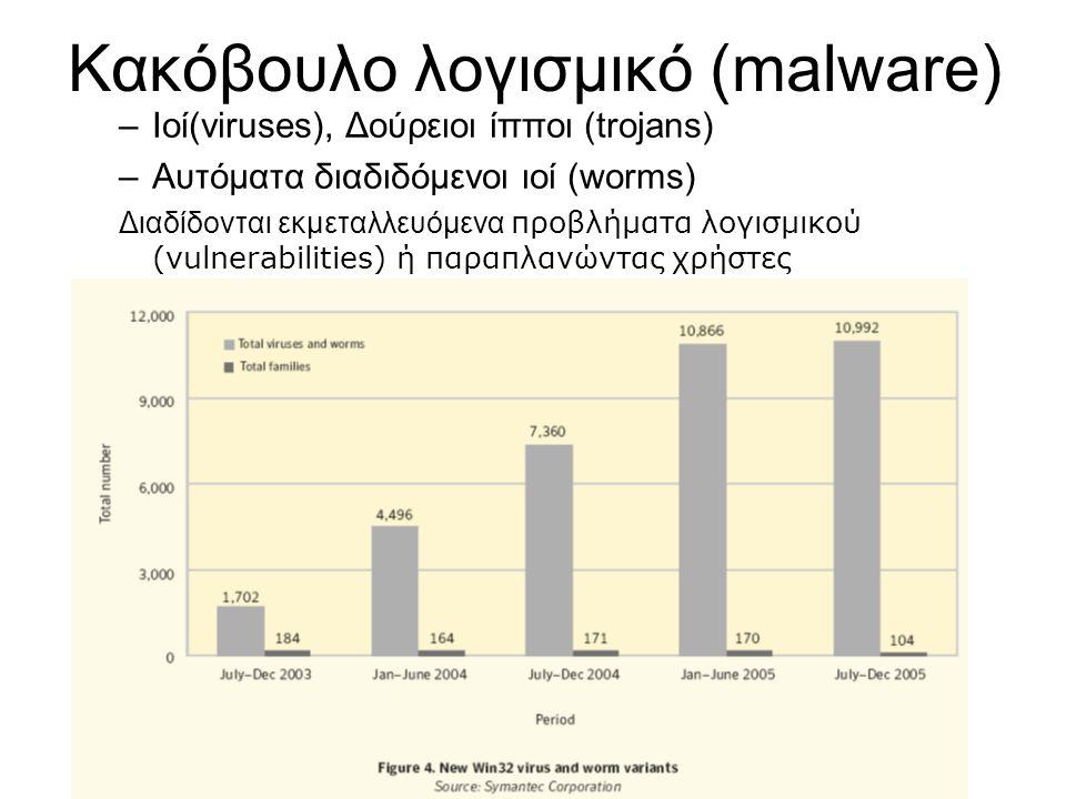 –Ιοί(viruses), Δούρειοι ίπποι (trojans) –Αυτόματα διαδιδόμενοι ιοί (worms) Διαδίδονται εκμεταλλευόμενα προβλήματα λογισμικού (vulnerabilities) ή παραπλανώντας χρήστες
