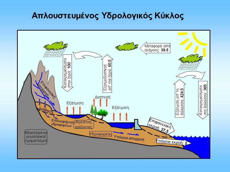 Εξάτμιση Κατακρημνίσματα στην ξηρά: 100 Μεταφορά από ανέμους: 39.5 Επιφανειακή εκροή: 37.5 Υπόγεια εκροή: 2 Κατακρημνίσματα στη θάλασσα: 385 Εξάτμιση απ' τη θάλασσα: 424.5 Εξατμοδιαπνοή απ' την ξηρά: 60.5 Επιφανειακή απορροή Υπόγεια απορροή Εξάτμιση Διαπνοή Διήθηση Επαναφόρτιση υδροφορέων Φρεάτιος ορίζοντας Υδροφορέας Αδιαπέρατοι γεωλογικοί σχηματισμοί Απλουστευμένος Υδρολογικός Κύκλος