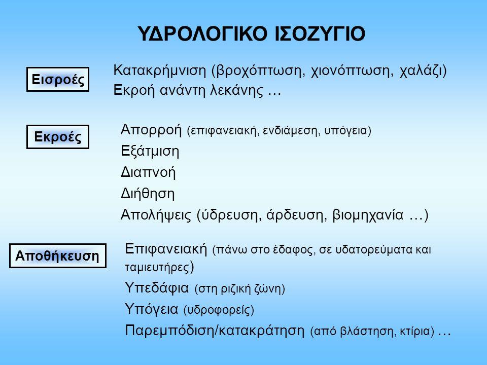 Κατακρήμνιση (βροχόπτωση, χιονόπτωση, χαλάζι) Εκροή ανάντη λεκάνης … ΥΔΡΟΛΟΓΙΚΟ ΙΣΟΖΥΓΙΟ Απορροή (επιφανειακή, ενδιάμεση, υπόγεια) Εξάτμιση Διαπνοή Διήθηση Απολήψεις (ύδρευση, άρδευση, βιομηχανία …) Επιφανειακή (πάνω στο έδαφος, σε υδατορεύματα και ταμιευτήρες ) Υπεδάφια (στη ριζική ζώνη) Υπόγεια (υδροφορείς) Παρεμπόδιση/κατακράτηση (από βλάστηση, κτίρια) … Αποθήκευση Εισροές Εκροές