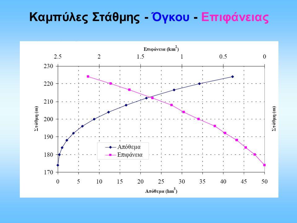 Καμπύλες Στάθμης - Όγκου - Επιφάνειας