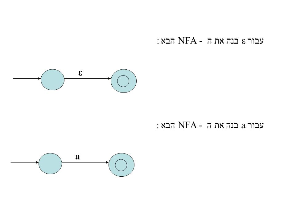 יהיו N(t), N(s) NFA עבור הביטויים הרגולרים. N(t) N(s) עבור s|t בנה את N(s|t) ε ε ε ε