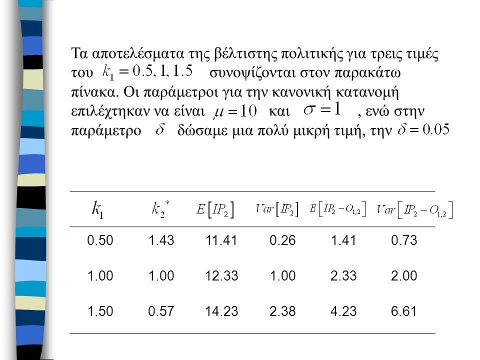 0.501.4311.410.261.410.73 1.00 12.331.002.332.00 1.500.5714.232.384.236.61 Τα αποτελέσματα της βέλτιστης πολιτικής για τρεις τιμές του συνοψίζονται στον παρακάτω πίνακα.