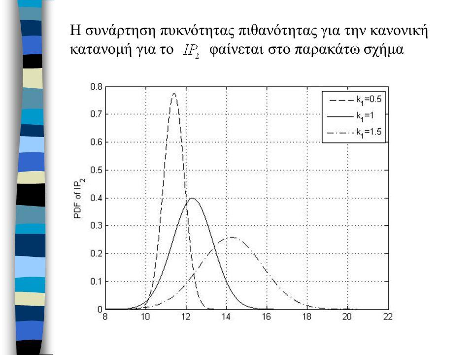 Η συνάρτηση πυκνότητας πιθανότητας για την κανονική κατανομή για το φαίνεται στο παρακάτω σχήμα