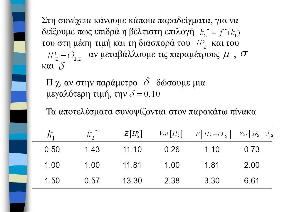 Στη συνέχεια κάνουμε κάποια παραδείγματα, για να δείξουμε πως επιδρά η βέλτιστη επιλογή του στη μέση τιμή και τη διασπορά του και του αν μεταβάλλουμε τις παραμέτρους, και Π.χ.
