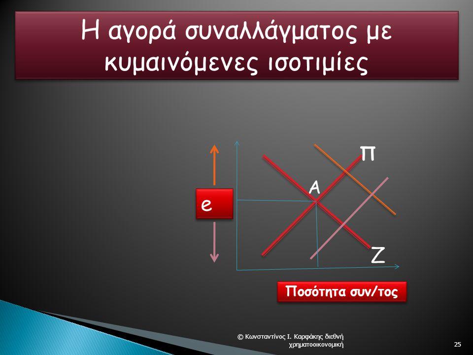 © Κωνσταντίνος Ι. Καρφάκης διεθνή χρηματοοικονομική25 e e Ποσότητα συν/τος Π Ζ Α Η αγορά συναλλάγματος με κυμαινόμενες ισοτιμίες