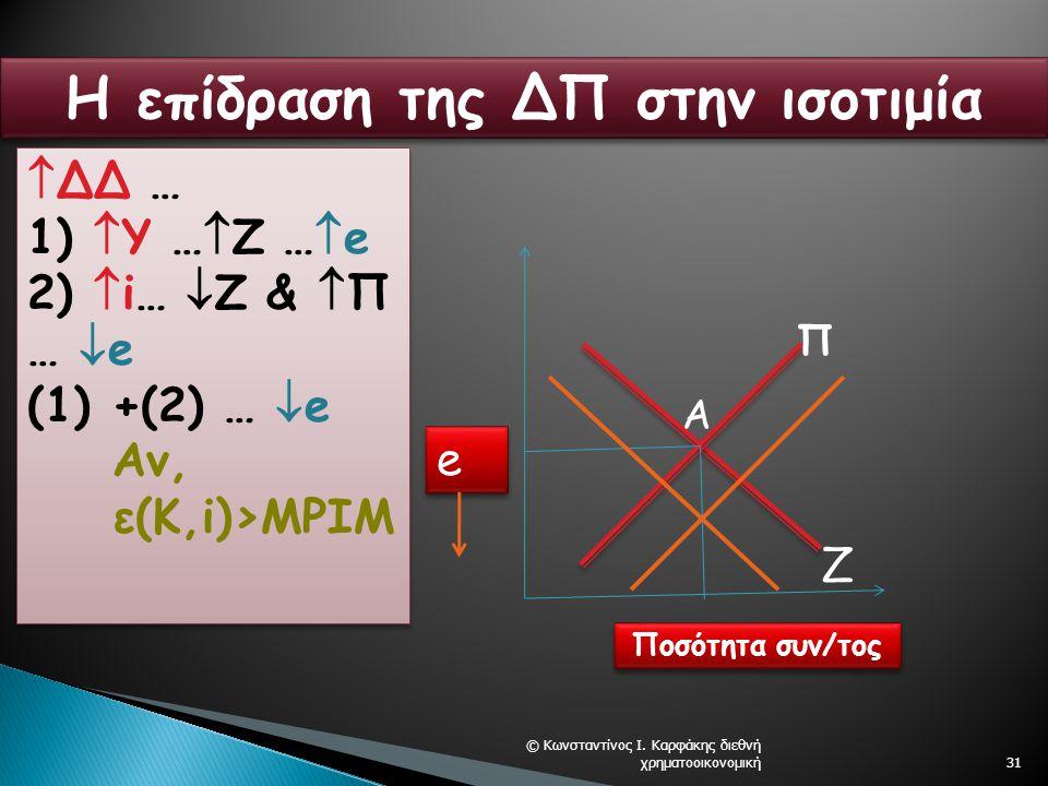 © Κωνσταντίνος Ι. Καρφάκης διεθνή χρηματοοικονομική31 e e Ποσότητα συν/τος Π Ζ Α Η επίδραση της ΔΠ στην ισοτιμία  ΔΔ … 1)  Υ …  Ζ …  e 2)  i…  Ζ