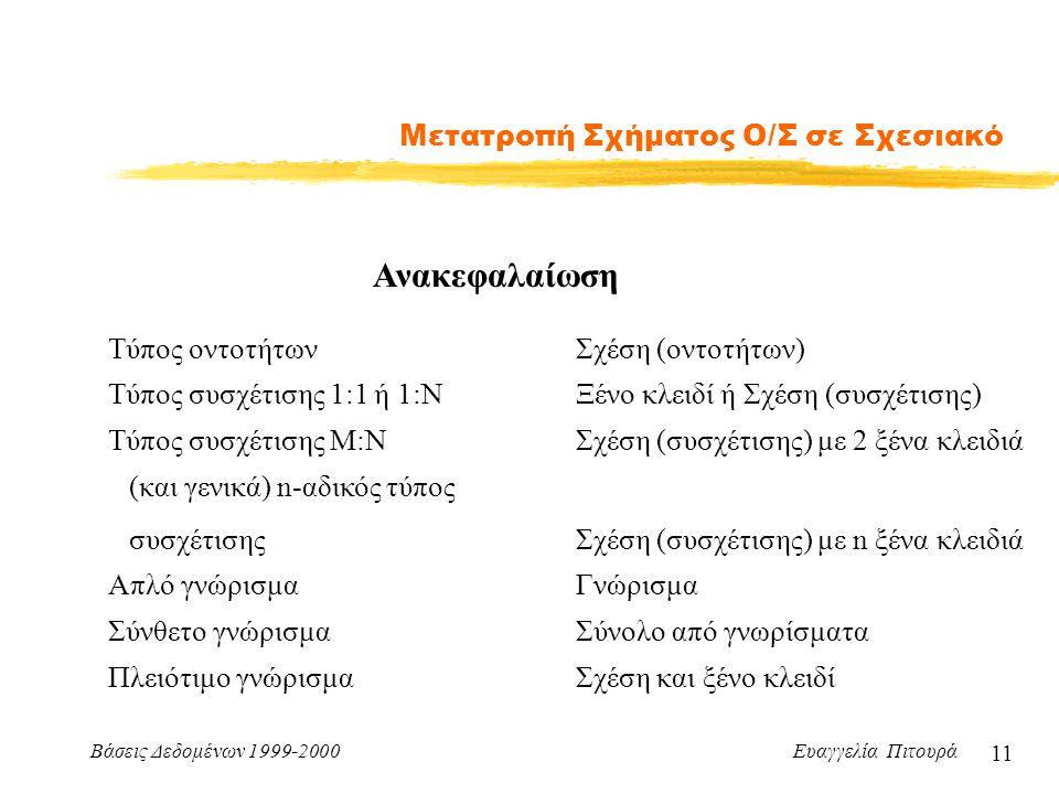 Βάσεις Δεδομένων 1999-2000 Ευαγγελία Πιτουρά 11 Μετατροπή Σχήματος Ο/Σ σε Σχεσιακό Τύπος οντοτήτων Ανακεφαλαίωση Σχέση (οντοτήτων) Τύπος συσχέτισης 1:1 ή 1:ΝΞένο κλειδί ή Σχέση (συσχέτισης) Τύπος συσχέτισης Μ:ΝΣχέση (συσχέτισης) με 2 ξένα κλειδιά (και γενικά) n-αδικός τύπος συσχέτισης Σχέση (συσχέτισης) με n ξένα κλειδιά Απλό γνώρισμαΓνώρισμα Σύνθετο γνώρισμαΣύνολο από γνωρίσματα Πλειότιμο γνώρισμαΣχέση και ξένο κλειδί