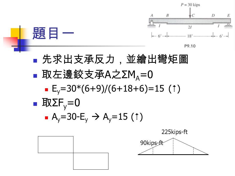 先求出支承反力,並繪出彎矩圖 取左邊鉸支承 A 之 ΣM A =0 E y =30*(6+9)/(6+18+6)=15 (  ) 取 ΣF y =0 A y =30-E y  A y =15 (  ) 題目一 225kips-ft 90kips-ft