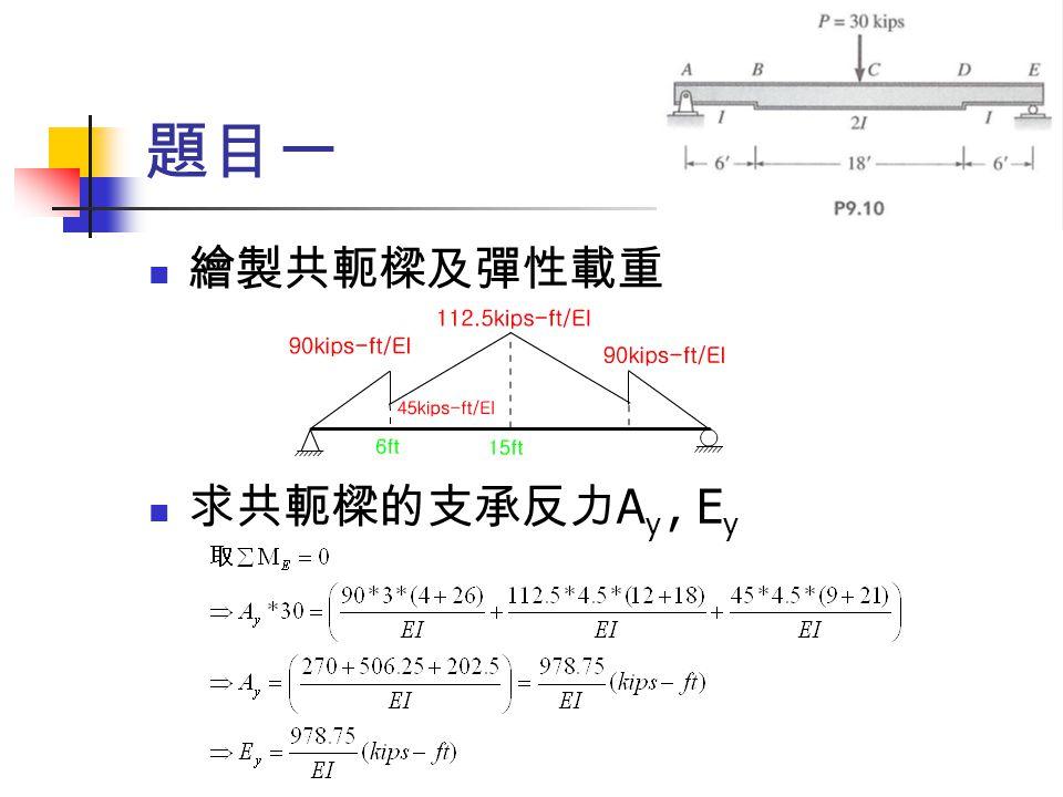題目一 繪製共軛樑及彈性載重 求共軛樑的支承反力 A y, E y