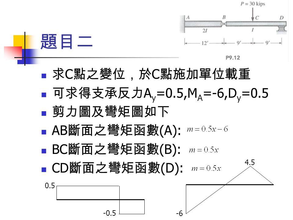 題目二 求 C 點之變位,於 C 點施加單位載重 可求得支承反力 A y =0.5,M A =-6,D y =0.5 剪力圖及彎矩圖如下 AB 斷面之彎矩函數 (A): BC 斷面之彎矩函數 (B): CD 斷面之彎矩函數 (D): -6 4.5 0.5 -0.5