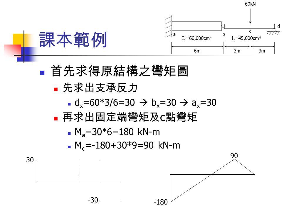 題目二 共軛樑的支承反力 D y =(90*6*8+135*4.5*18)/18=847.5 B y =847.5+90*6-135*9=172.5 BCD 跨剪力為零 90*6-172.5=367.5 = 15x*x/2 x=7  B 點右側 7ft 處 (C 點左側 2ft), 令該點為 E 求 E 點彎矩 ▽ E =(847.5*11-135*4.5*5-105*2*1-30*1*2*2/3)/EI =(9322.5-3037.5-210-40)/EI=6035/EI