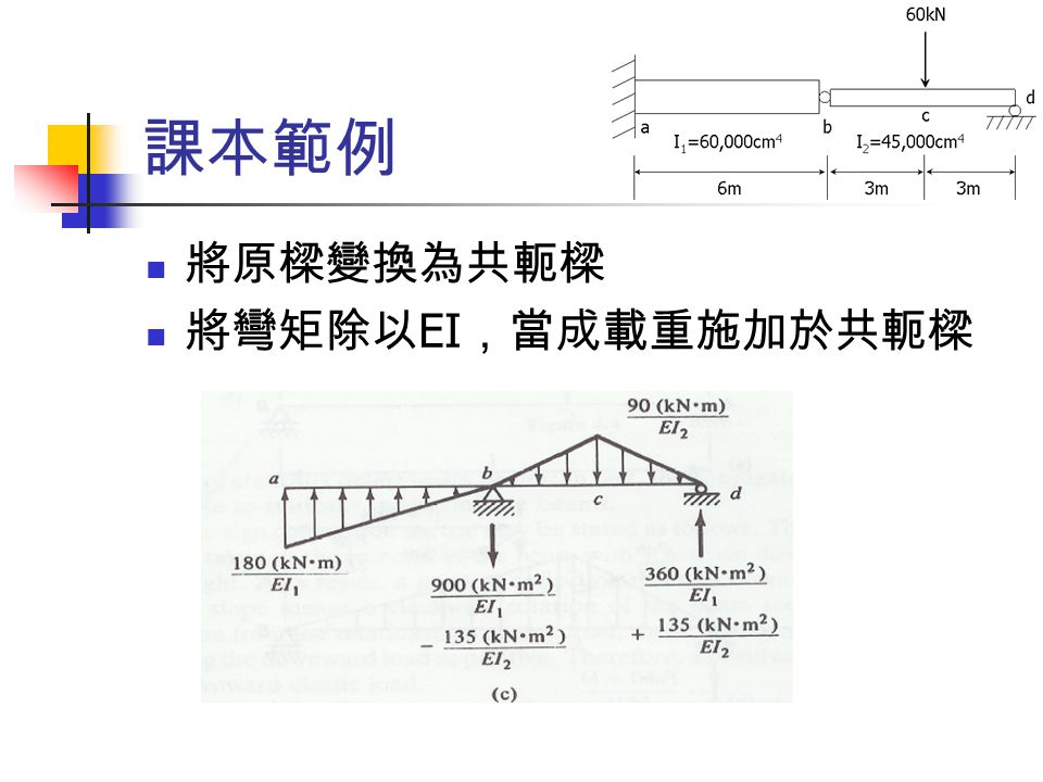 課本範例 求 b 點的線向變位等同於計算共軛樑於 b 點之彎矩 取共軛樑 ab 跨自由體,即可求得 M b