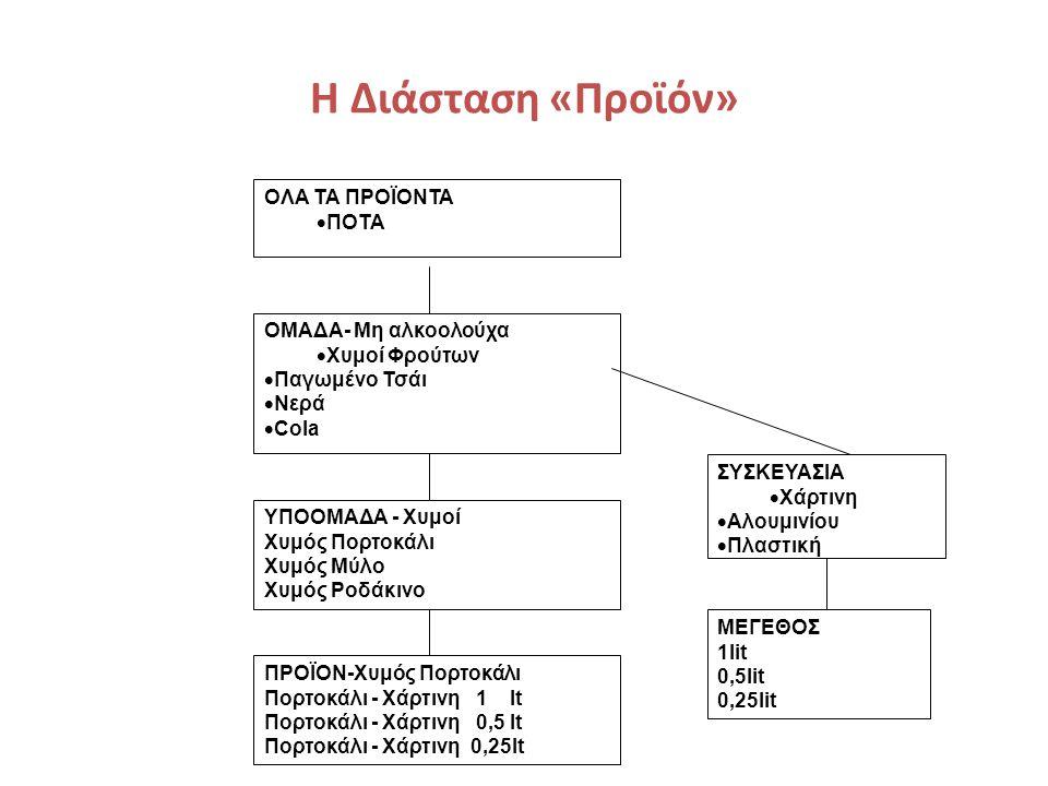 Η Διάσταση «Προϊόν» ΟΛΑ ΤΑ ΠΡΟΪΟΝΤΑ  ΠΟΤΑ ΟΜΑΔΑ- Μη αλκοολούχα  Χυμοί Φρούτων  Παγωμένο Τσάι  Νερά  Cola ΥΠΟΟΜΑΔΑ - Χυμοί Χυμός Πορτοκάλι Χυμός Μύλο Χυμός Ροδάκινο ΣΥΣΚΕΥΑΣΙΑ  Χάρτινη  Αλουμινίου  Πλαστική ΜΕΓΕΘΟΣ 1lit 0,5lit 0,25lit ΠΡΟΪΟΝ-Χυμός Πορτοκάλι Πορτοκάλι - Χάρτινη 1 lt Πορτοκάλι - Χάρτινη 0,5 lt Πορτοκάλι - Χάρτινη 0,25lt