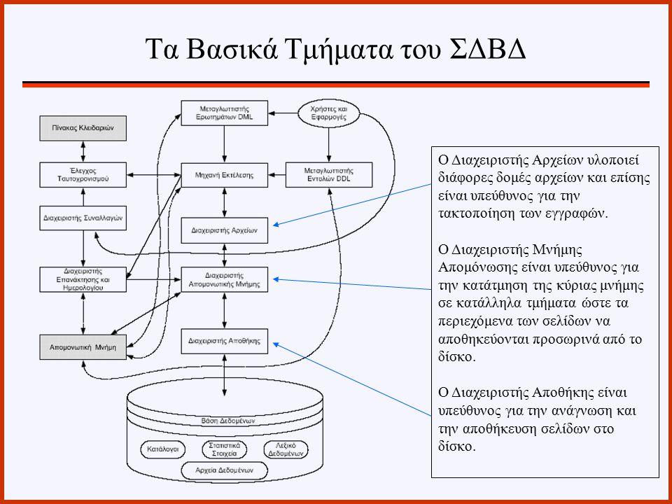 Τα Βασικά Τμήματα του ΣΔΒΔ O Διαχειριστής Αρχείων υλοποιεί διάφορες δομές αρχείων και επίσης είναι υπεύθυνος για την τακτοποίηση των εγγραφών. Ο Διαχε