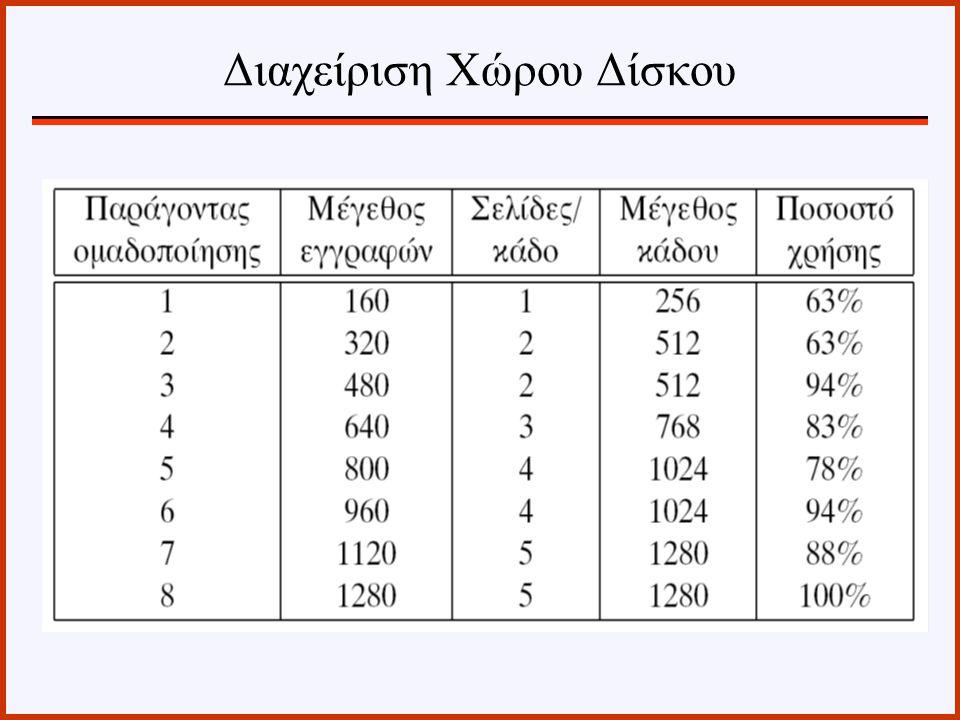 Το ποσοστό χρησιμοποίησης του χώρου δίδεται από: όπου Ppb είναι ο αριθμός των σελίδων ανά κάδο και S είναι το μέγεθος του τομέα σε bytes.