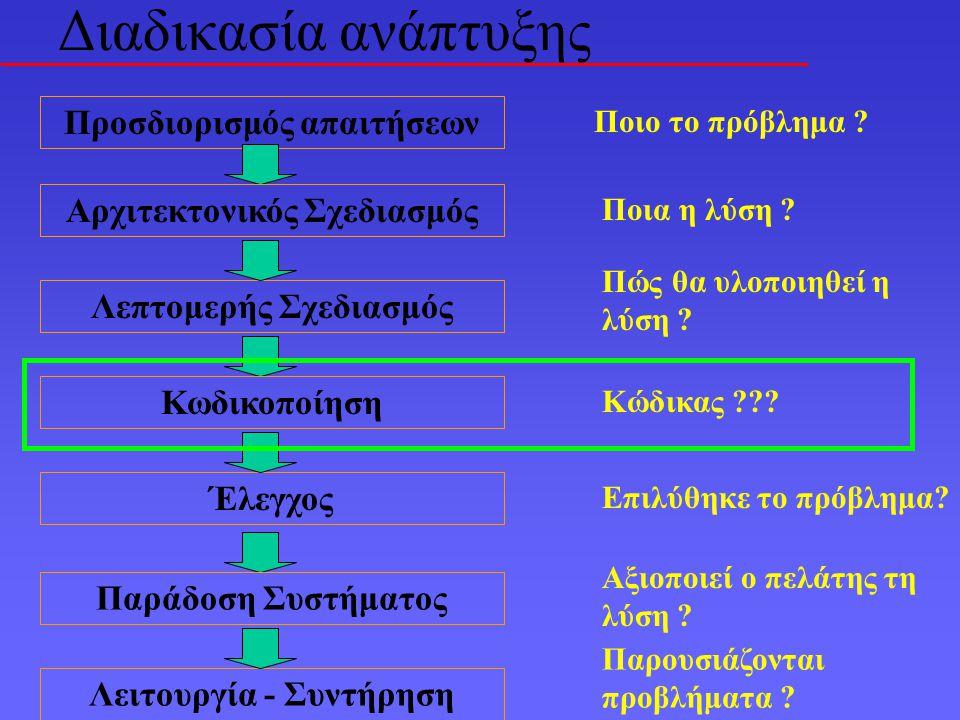 Στη φάση αυτή το σχέδιο λογισμικού μεταφράζεται σε κώδικα.