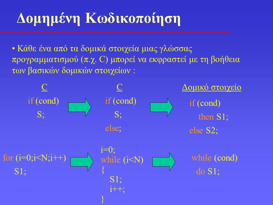 Παραβίαση Δομημένης Κωδικοποίησης Στην πράξη, όταν αναφερόμαστε σε δομημένο προγραμματισμό, εννοούμε συγγραφή κώδικα χωρίς τη χρήση της εντολής GOTO Η εντολή GOTO παρέχει τη δυνατότητα άνευ όρων μεταφοράς της ροής ελέγχου και έτσι επιτρέπει παραβίαση του κανόνα της μιας εισόδου – μιας εξόδου Θεωρήθηκε η πηγή του κακού για την αποτυχία πολλών μεγάλων έργων λογισμικού Καταγγέλθηκε από τον Dijkstra το 1968