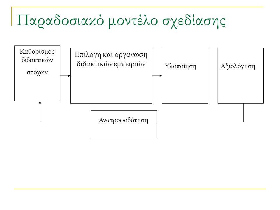 Καθορισμός διδακτικών στόχων Επιλογή και οργάνωση διδακτικών εμπειριών Υλοποίηση Ανατροφοδότηση Αξιολόγηση Παραδοσιακό μοντέλο σχεδίασης